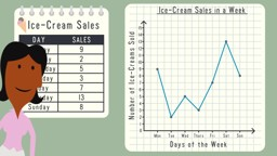 Learning to Draw Line Graphs