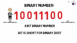 Mathematics for Computing: Binary Number System