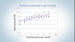 Scatter Plots and Gym Training